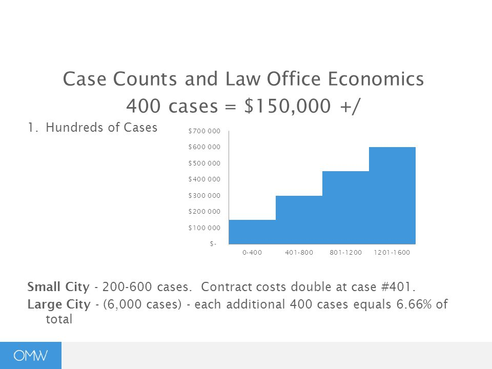 Case Counts and Law Office Economics 400 cases = $150,000 +/ 1.Hundreds of Cases Small City - 200-600 cases.