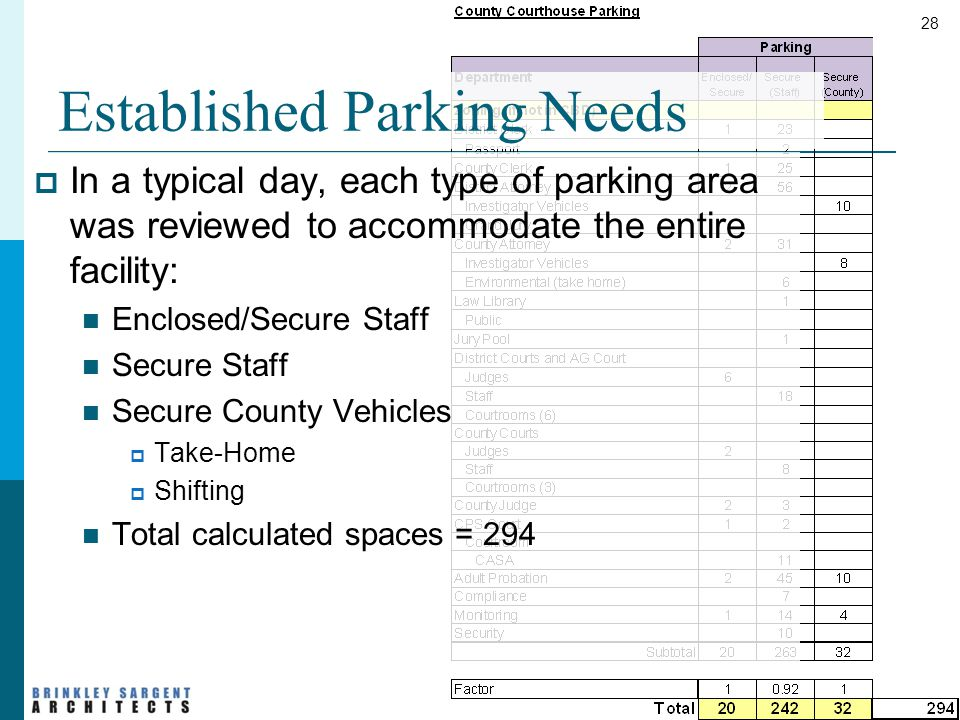 28 Established Parking Needs  In a typical day, each type of parking area was reviewed to accommodate the entire facility: Enclosed/Secure Staff Secure Staff Secure County Vehicles  Take-Home  Shifting Total calculated spaces = 294