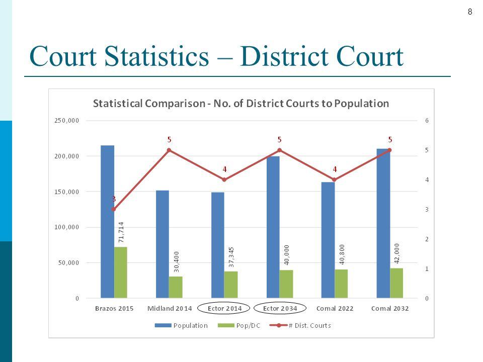 9 Court Statistics – County Court