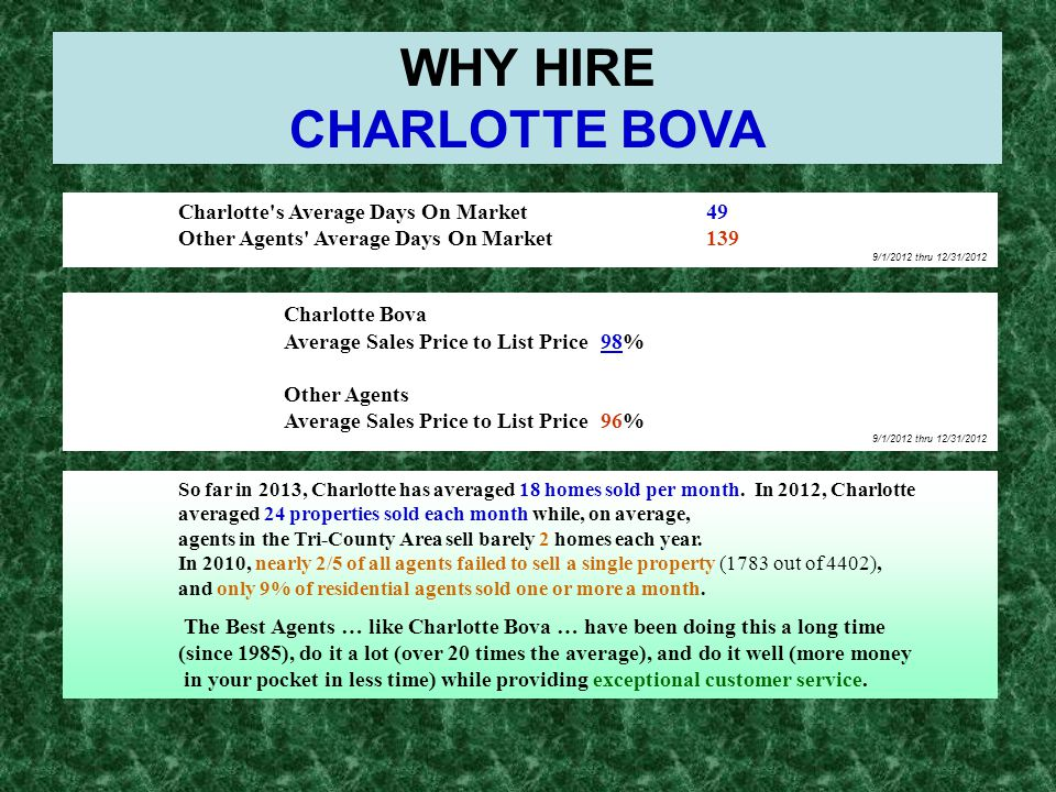 Charlotte s Average Days On Market49 Other Agents Average Days On Market139 9/1/2012 thru 12/31/2012 WHY HIRE CHARLOTTE BOVA Charlotte Bova Average Sales Price to List Price98% Other Agents Average Sales Price to List Price96% 9/1/2012 thru 12/31/2012 So far in 2013, Charlotte has averaged 18 homes sold per month.