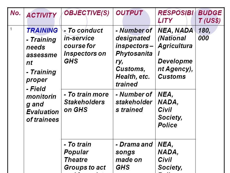No. ACTIVITY OBJECTIVE(S)OUTPUTRESPOSIBI LITY BUDGE T (US$) 1 TRAINING - Training needs assessme nt - Training proper - Field monitorin g and Evaluati
