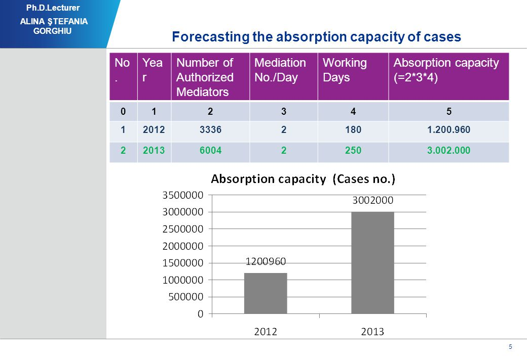 5 Forecasting the absorption capacity of cases Ph.D.Lecturer ALINA ŞTEFANIA GORGHIU No.