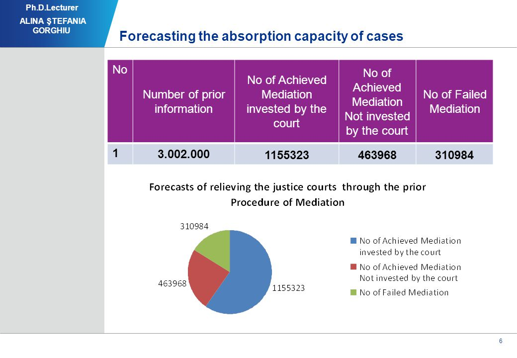 6 Forecasting the absorption capacity of cases Ph.D.Lecturer ALINA ŞTEFANIA GORGHIU NoNo Number of prior information No of Achieved Mediation invested by the court No of Achieved Mediation Not invested by the court No of Failed Mediation 1 3.002.000 1155323463968310984