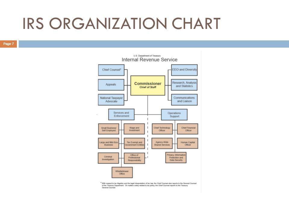 IRS ORGANIZATION CHART Page 7