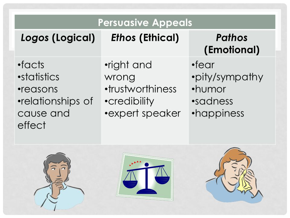 Persuasive Appeals Logos (Logical) Ethos (Ethical) Pathos (Emotional) facts statistics reasons relationships of cause and effect right and wrong trustworthiness credibility expert speaker fear pity/sympathy humor sadness happiness