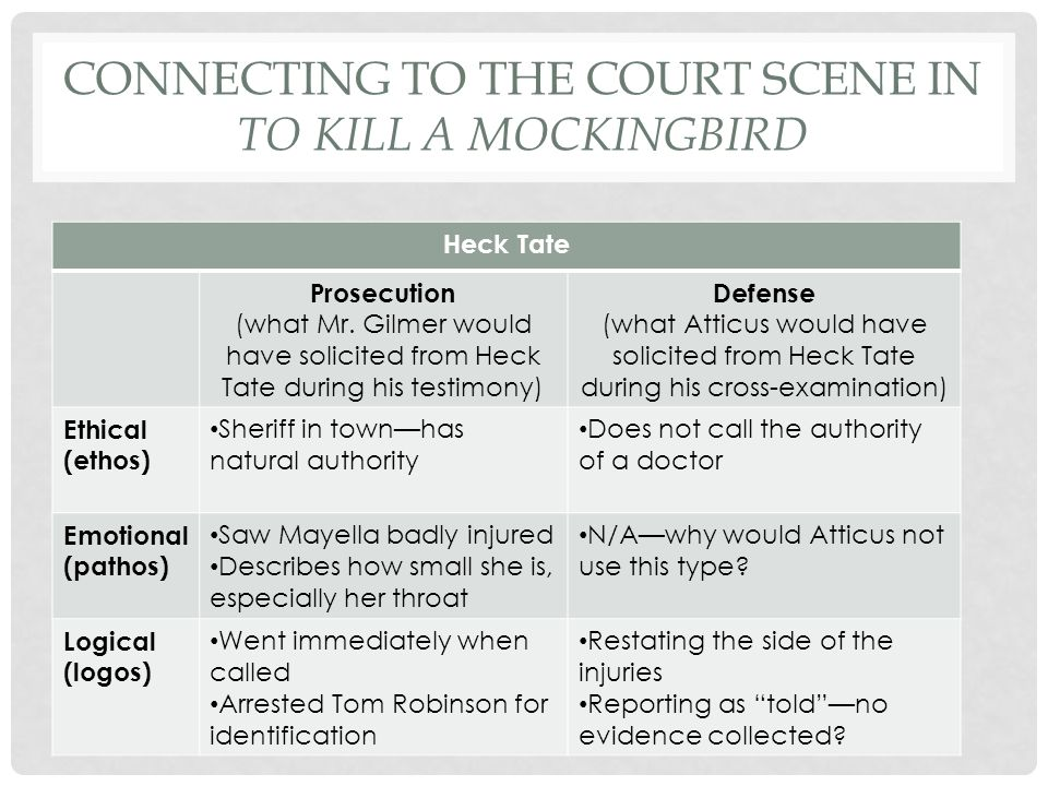 CONNECTING TO THE COURT SCENE IN TO KILL A MOCKINGBIRD Heck Tate Prosecution (what Mr.