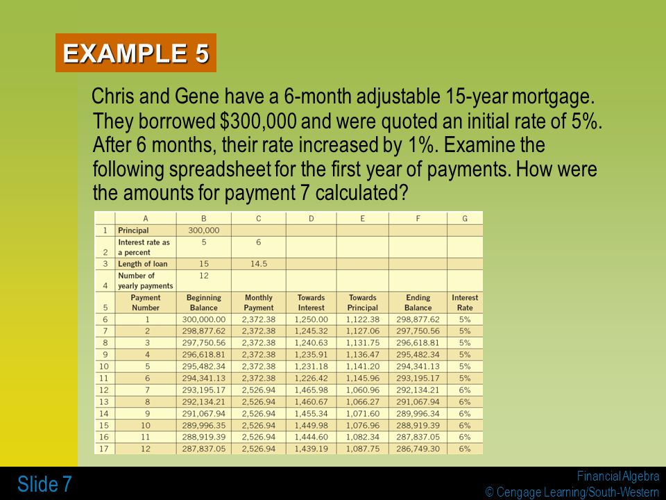 Financial Algebra © Cengage Learning/South-Western Slide 7 Chris and Gene have a 6-month adjustable 15-year mortgage.