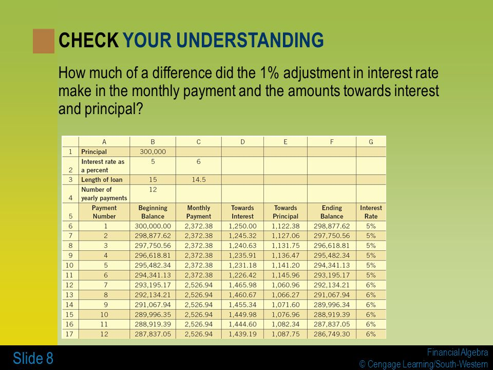 Financial Algebra © Cengage Learning/South-Western Slide 8 How much of a difference did the 1% adjustment in interest rate make in the monthly payment and the amounts towards interest and principal.