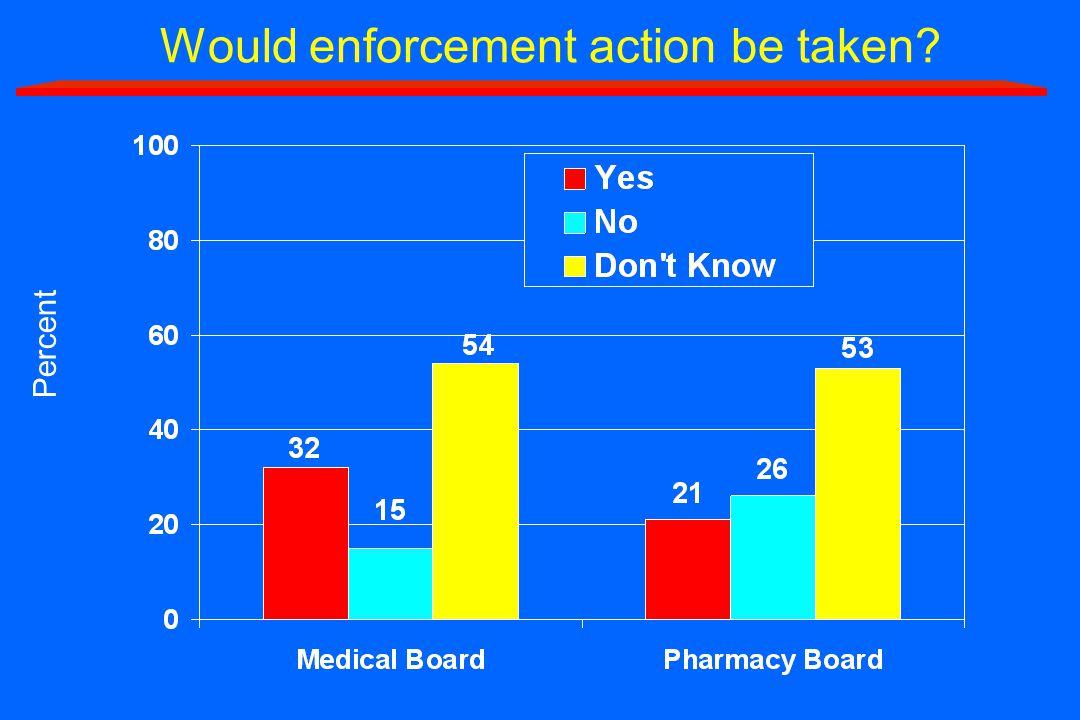 Would enforcement action be taken Percent