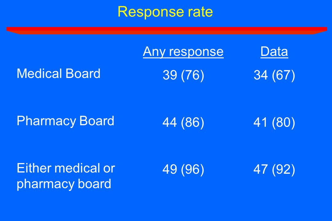 Response rate Medical Board Pharmacy Board Either medical or pharmacy board Any response 39 (76) 44 (86) 49 (96) Data 34 (67) 41 (80) 47 (92)