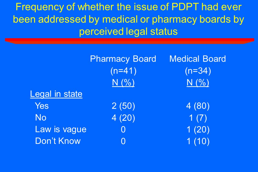 Frequency of whether the issue of PDPT had ever been addressed by medical or pharmacy boards by perceived legal status Legal in state Yes No Law is va