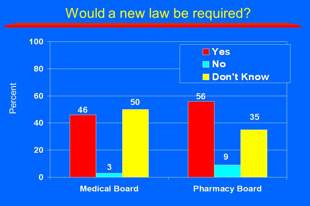 Would a new law be required? Percent