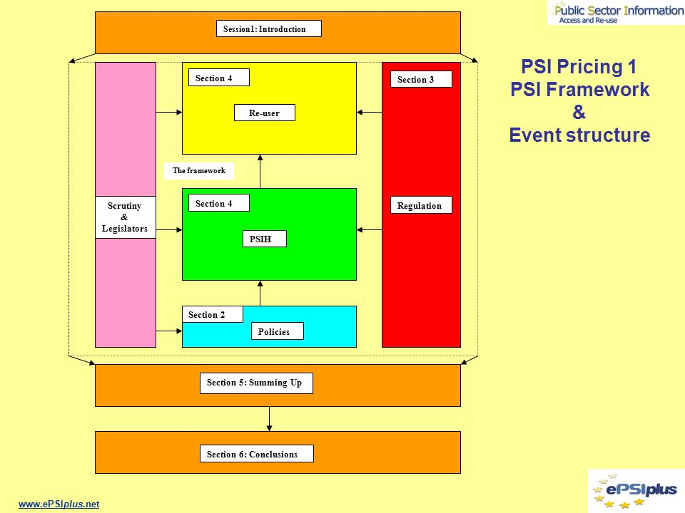 PSI Pricing 1 PSI Framework & Event structure www.ePSIplus.net Session1: Introduction Policies PSIH Re-user RegulationScrutiny & Legislators Section 5