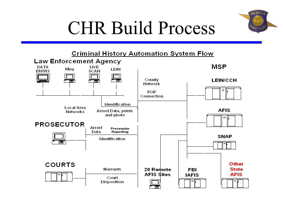 CHR Build Process