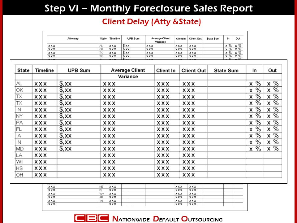 N ATIONWIDE D EFAULT O UTSOURCING Step VI – Monthly Foreclosure Sales Report Client Delay (Atty &State)
