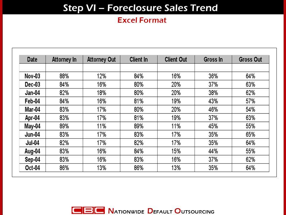 N ATIONWIDE D EFAULT O UTSOURCING Step VI – Foreclosure Sales Trend Excel Format