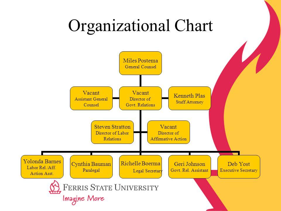 Organizational Chart Miles Postema General Counsel Yolonda Barnes Labor Rel./Aff.