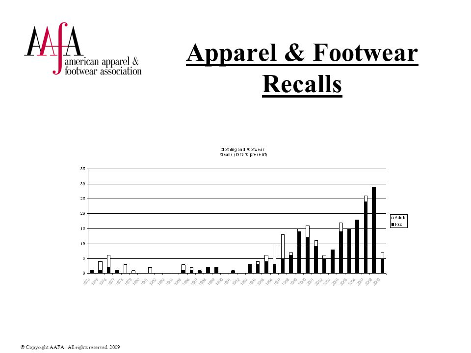 © Copyright AAFA. All rights reserved. 2009 Apparel & Footwear Recalls