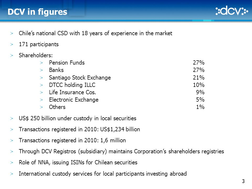 3 DCV in figures Chile's national CSD with 18 years of experience in the market 171 participants Shareholders: Pension Funds27% Banks27% Santiago Stock Exchange21% DTCC holding ILLC10% Life Insurance Cos.