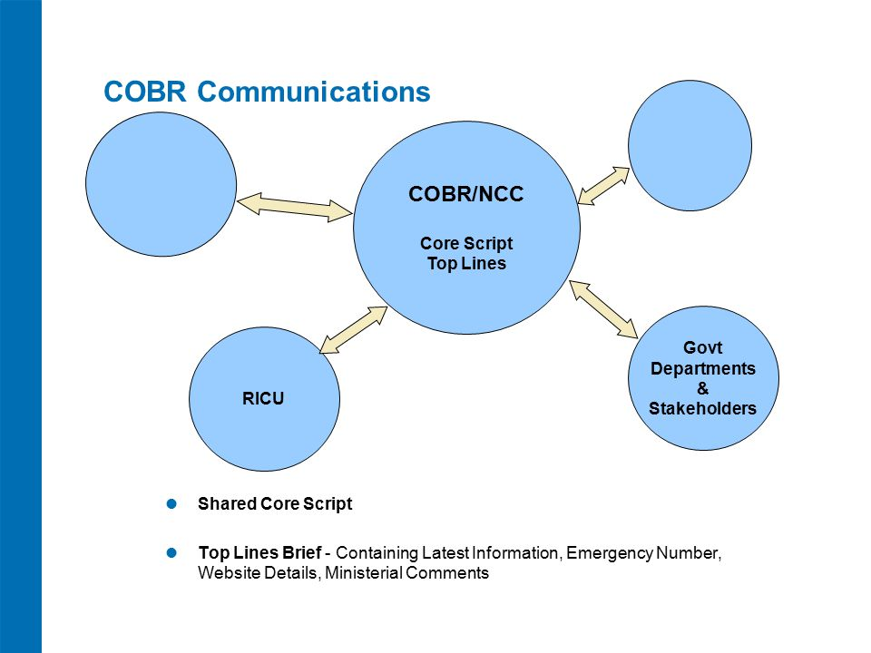 COBR Communications Shared Core Script Top Lines Brief - Containing Latest Information, Emergency Number, Website Details, Ministerial Comments COBR/NCC Core Script Top Lines Govt Departments & Stakeholders RICU