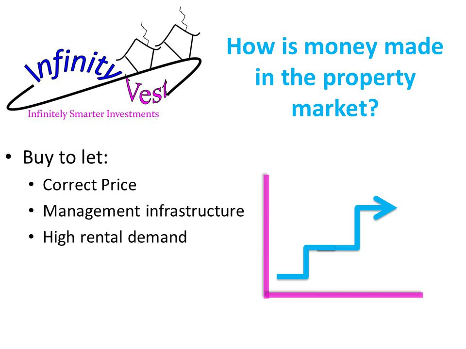 How is money made in the property market.