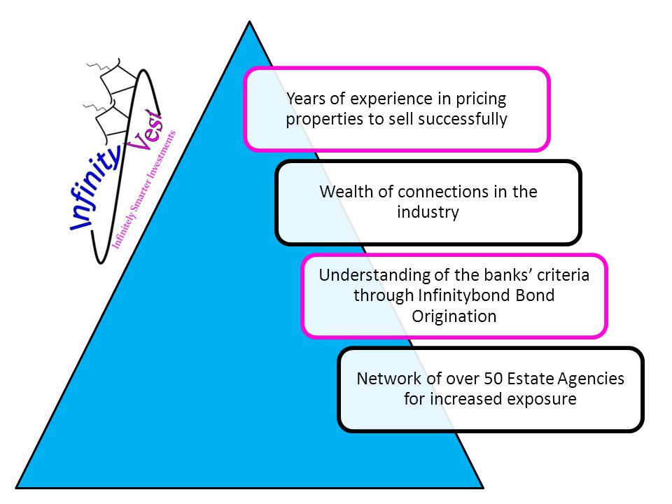 Years of experience in pricing properties to sell successfully Wealth of connections in the industry Understanding of the banks' criteria through Infinitybond Bond Origination Network of over 50 Estate Agencies for increased exposure