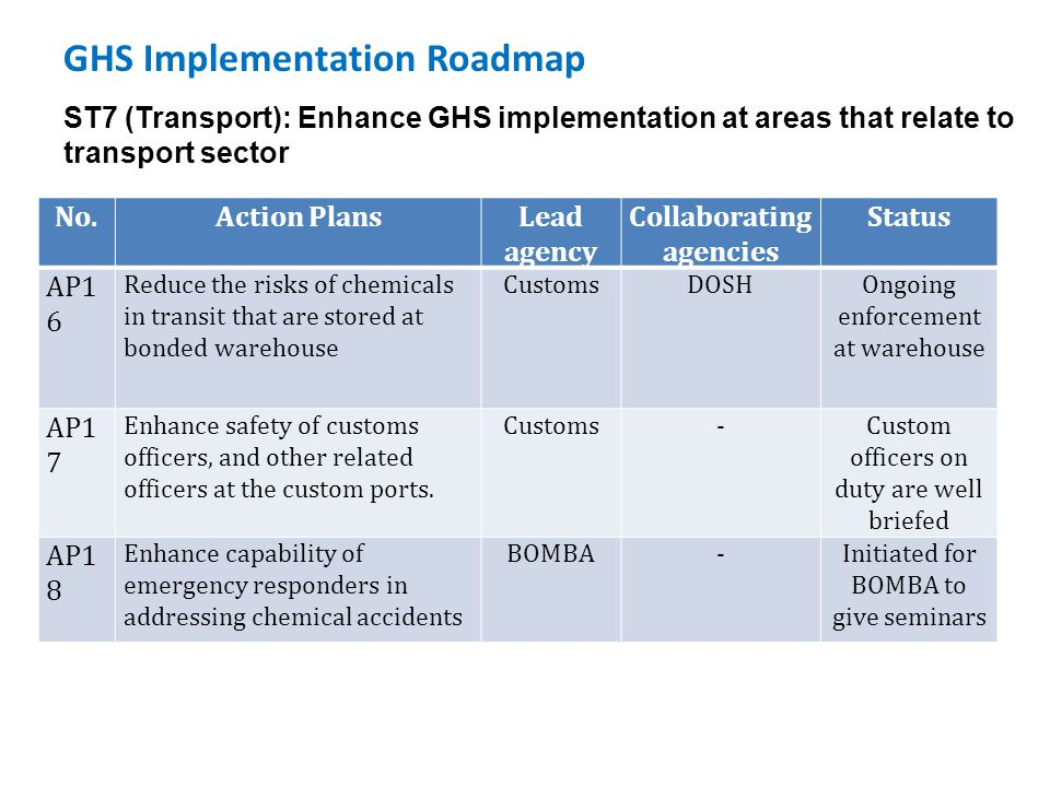 GHS Implementation Roadmap ST7 (Transport): Enhance GHS implementation at areas that relate to transport sector No.Action PlansLead agency Collaborati