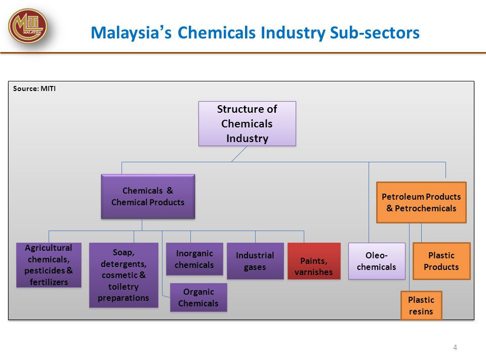 GHS Setup in Malaysia 5 Industrial Workplace (DOSH) Pesticides (PB) Transport (MOT) Consumer Products (MDTCC) GHS National Coordinating Committee (NCCGHS) GHS Technical Working Group (TWGGHS)
