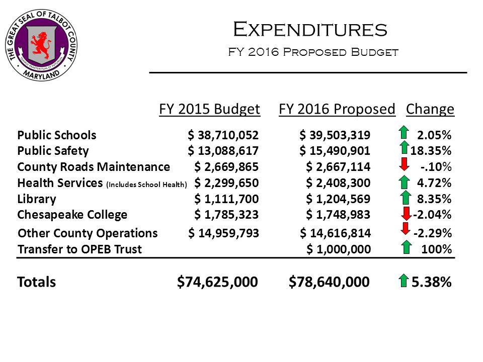 Expenditures FY 2016 Proposed Budget FY 2015 Budget FY 2016 Proposed Change Public Safety $ 13,088,617$ 15,490,90118.35% County Roads Maintenance$ 2,6