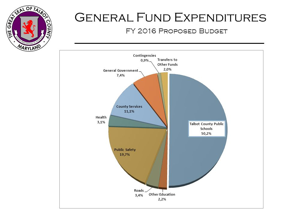 General Fund Expenditures FY 2016 Proposed Budget