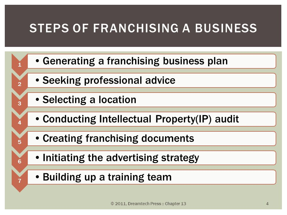 1 Generating a franchising business plan 2 Seeking professional advice 3 Selecting a location 4 Conducting Intellectual Property(IP) audit 5 Creating