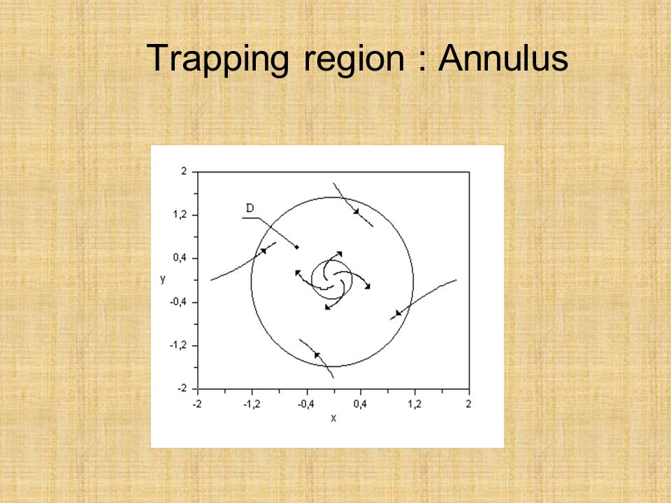 Trapping region : Annulus