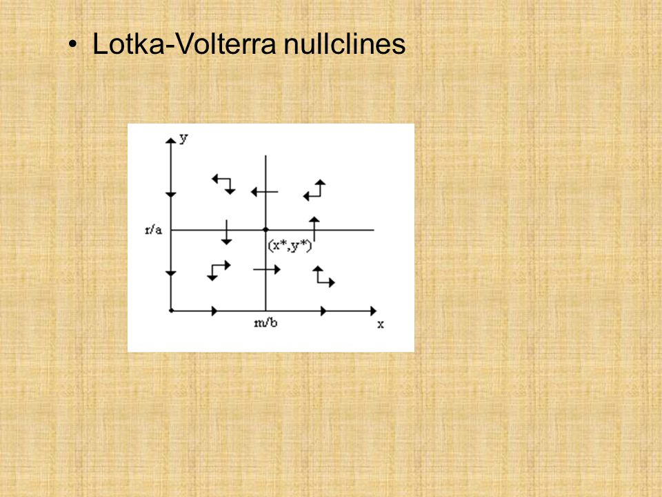 Lotka-Volterra Model with prey logistic growth Equilibrium points : (0,0) (K,0) (x*,y*)