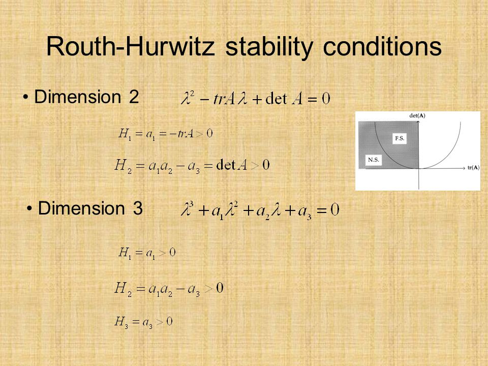 Routh-Hurwitz stability conditions Dimension 2 Dimension 3