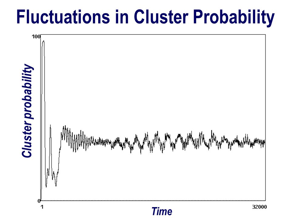 Fluctuations in Cluster Probability Time Cluster probability