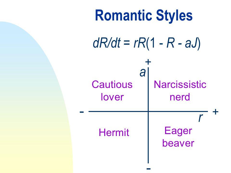 Romantic Styles dR/dt = rR (1 - R - aJ ) + + - - a Narcissistic nerd Eager beaver Cautious lover Hermit r