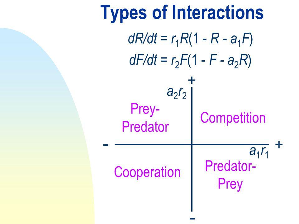 Types of Interactions dR/dt = r 1 R (1 - R - a 1 F ) dF/dt = r 2 F (1 - F - a 2 R ) + + - - a1r1a1r1 a2r2a2r2 Competition Predator- Prey Prey- Predator Cooperation