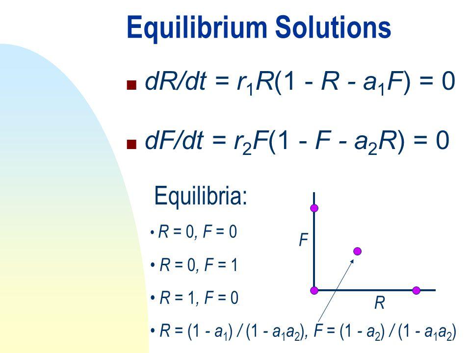 Equilibrium Solutions n dR/dt = r 1 R(1 - R - a 1 F) = 0 n dF/dt = r 2 F(1 - F - a 2 R) = 0 R = 0, F = 0 R = 0, F = 1 R = 1, F = 0 R = (1 - a 1 ) / (1 - a 1 a 2 ), F = (1 - a 2 ) / (1 - a 1 a 2 ) Equilibria: R F
