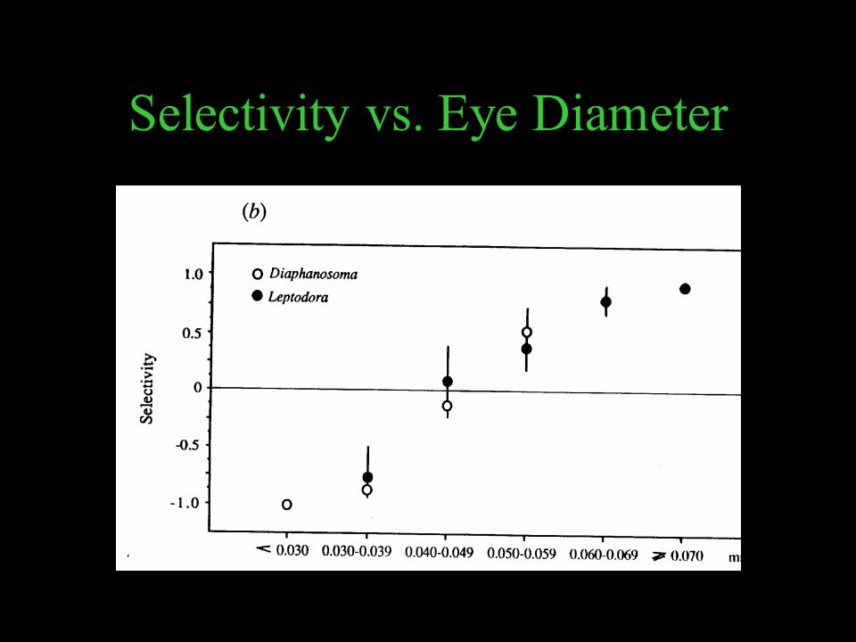 Selectivity vs. Eye Diameter
