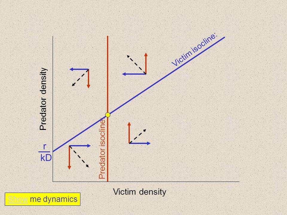 Victim density Predator density Predator isocline: Victim isocline: r kD Show me dynamics