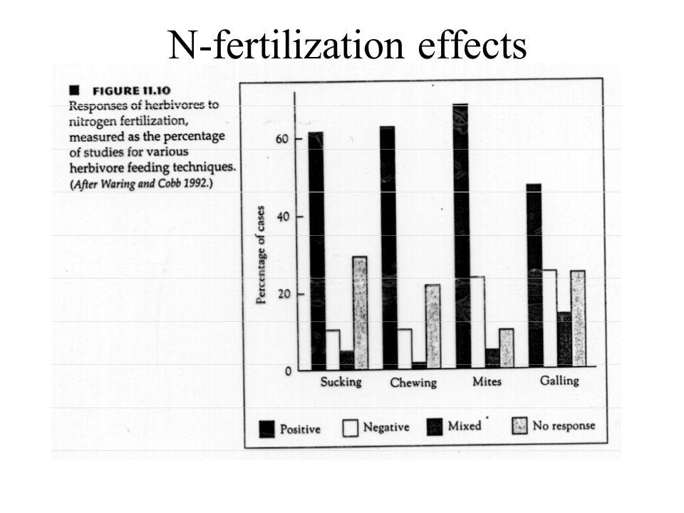 N-fertilization effects