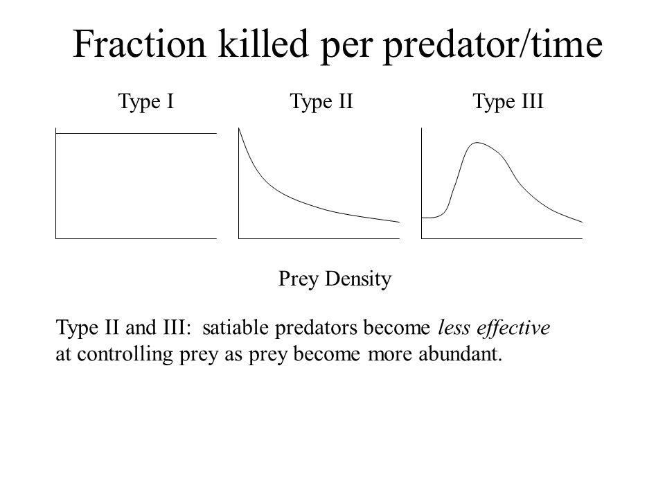 Fraction killed per predator/time Type IType IIType III Prey Density Type II and III: satiable predators become less effective at controlling prey as prey become more abundant.