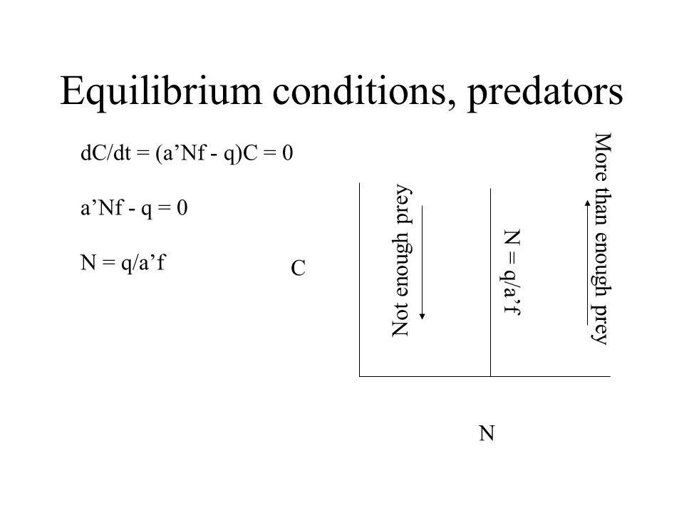 Equilibrium conditions, predators dC/dt = (a'Nf - q)C = 0 a'Nf - q = 0 N = q/a'f C N More than enough prey Not enough prey