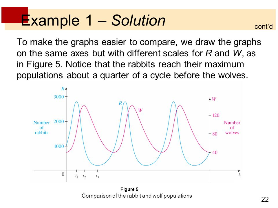 22 Example 1 – Solution To make the graphs easier to compare, we draw the graphs on the same axes but with different scales for R and W, as in Figure