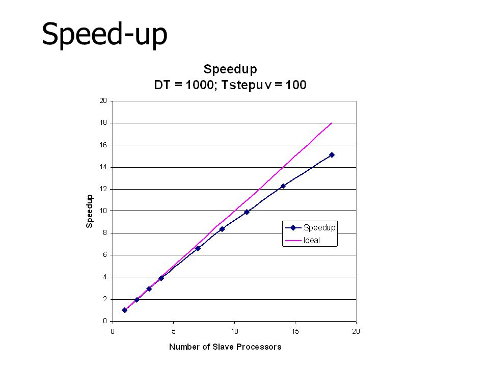 45 Parallel Performance Parallel processing suggests speedup of close to 18 is possible Parallel processing suggests speedup of close to 18 is possibl