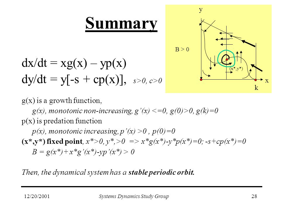 12/20/2001Systems Dynamics Study Group28 Summary dx/dt = xg(x) – yp(x) dy/dt = y[-s + cp(x)], s>0, c>0 g(x) is a growth function, g(x), monotonic non-increasing, g'(x) 0, g(k)=0 p(x) is predation function p(x), monotonic increasing, p'(x) >0, p(0)=0 (x*,y*) fixed point, x*>0, y*,>0 => x*g(x*)-y*p(x*)=0; -s+cp(x*)=0 B = g(x*)+ x*g'(x*)-yp'(x*) > 0 Then, the dynamical system has a stable periodic orbit.