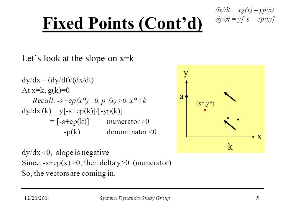12/20/2001Systems Dynamics Study Group5 Fixed Points (Cont'd) Let's look at the slope on x=k dy/dx = (dy/dt)/(dx/dt) At x=k, g(k)=0 Recall: -s+cp(x*)=0, p'(x)>0, x*<k dy/dx (k) = y[-s+cp(k)]/[-yp(k)] = [-s+cp(k)] numerator >0 -p(k) denominator <0 dy/dx <0, slope is negative Since, -s+cp(x) >0, then delta y>0 (numerator) So, the vectors are coming in.