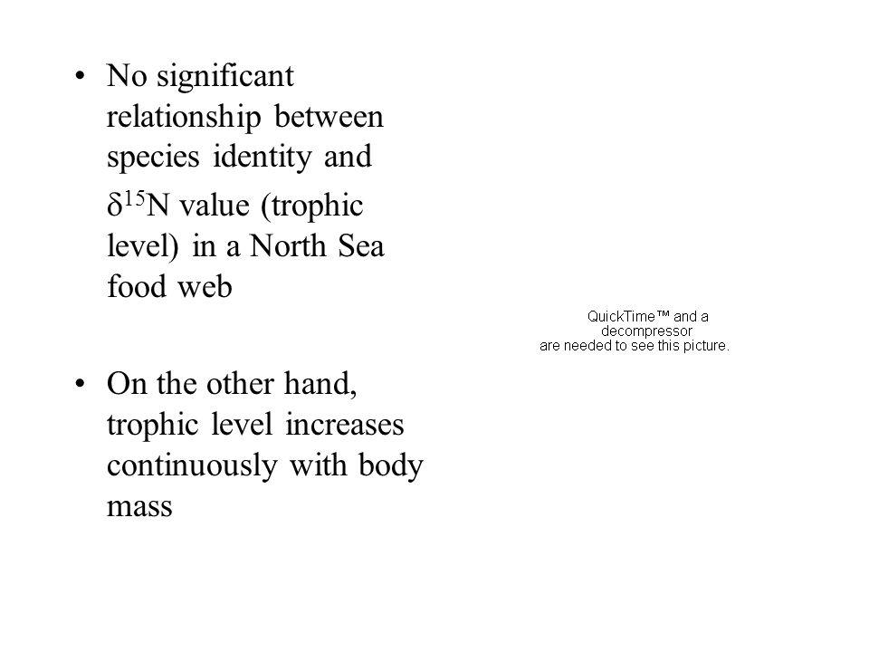 High degree of between individual variation (BIC) ~50% Less within individual variation (WIC) ~30%