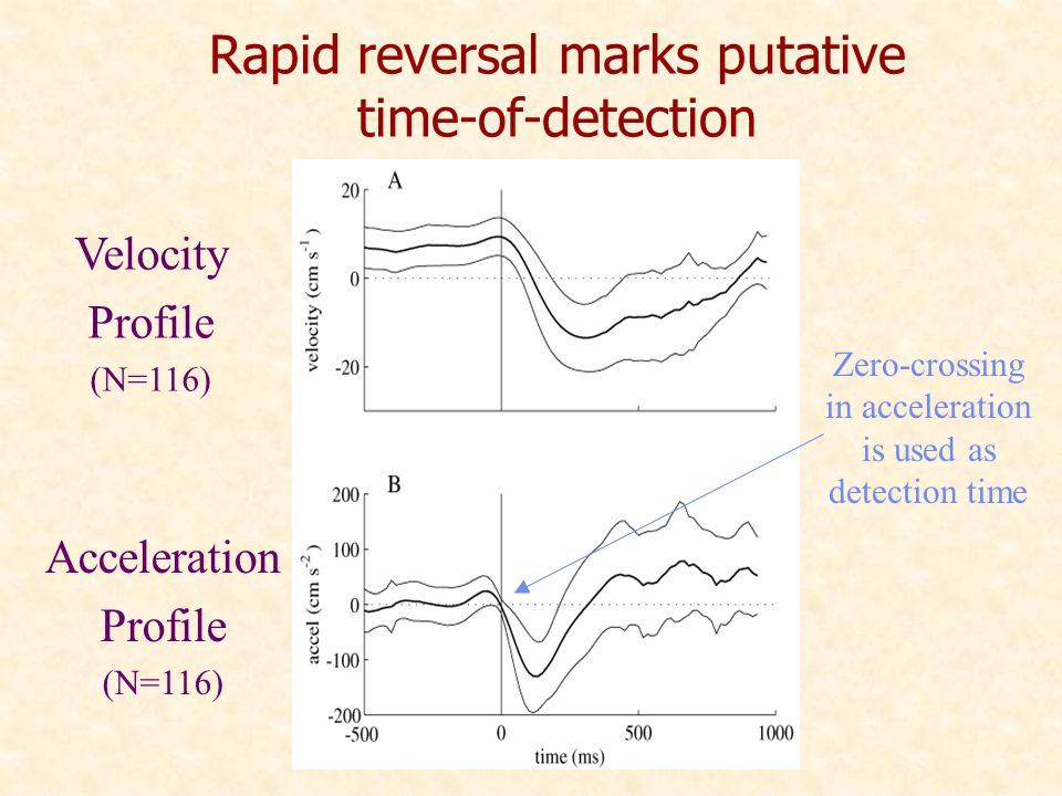Rapid reversal marks putative time-of-detection Velocity Profile (N=116) Acceleration Profile (N=116) Zero-crossing in acceleration is used as detection time