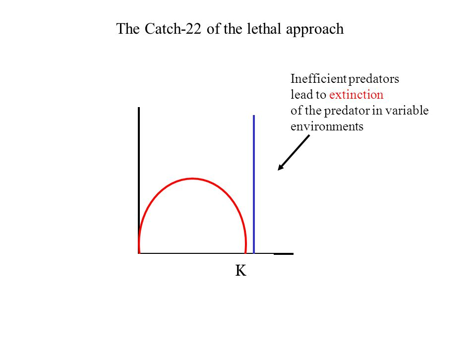 K The Catch-22 of the lethal approach Inefficient predators lead to extinction of the predator in variable environments KK